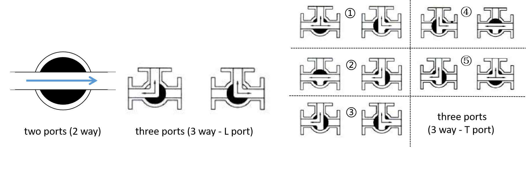 Diagram of different port fluids