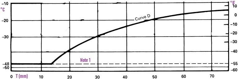Curve-D
