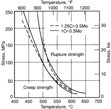 creep & rupture strength of 1.25Cr-0.5Mo
