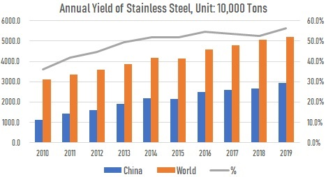 Annual yield of stainless steel