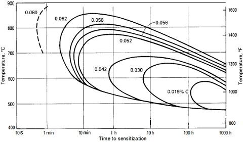 Time-Temperature sensitization curve