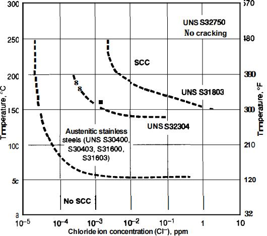 Chloride SCC resistance diagram