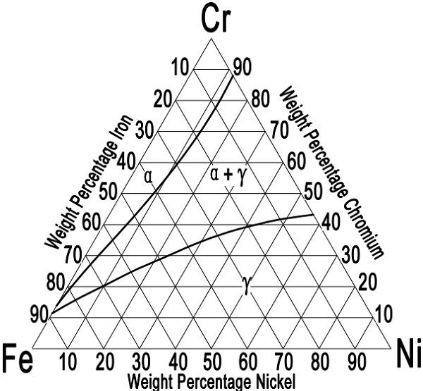 Fe-Cr-Ni ternary diagram for austenitic ss